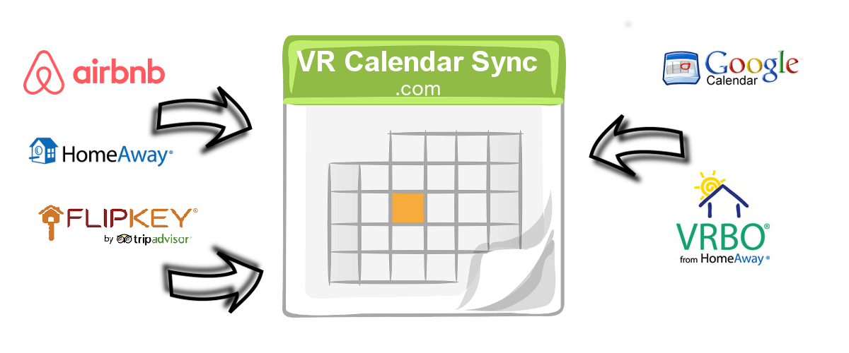 Sync all your Airbnb VRBO Homeaway Google and other ics calendars to your wordpress site